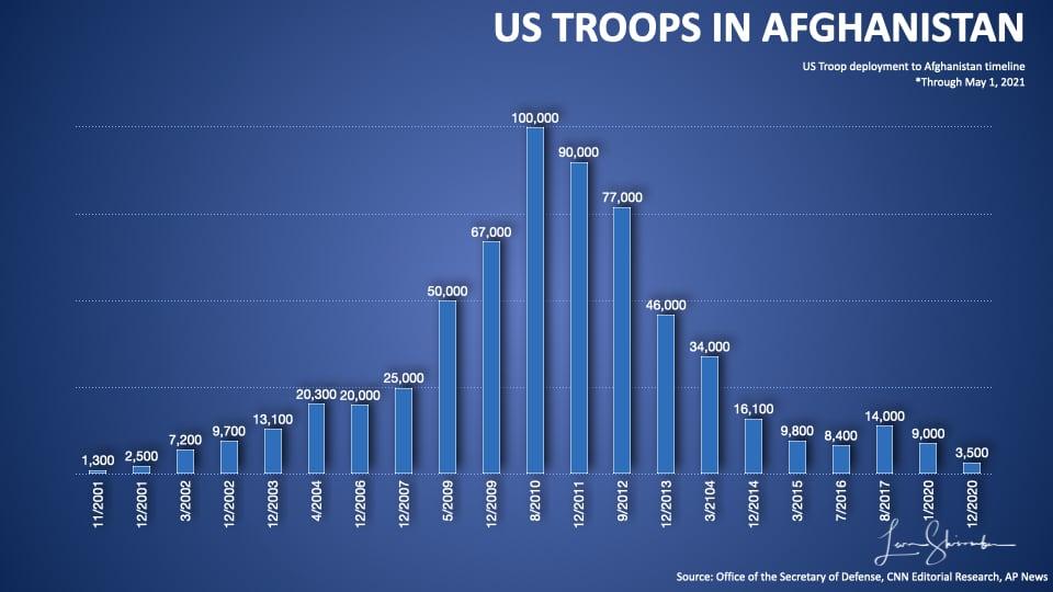 US Troop deployment in Afghanistan War by Year